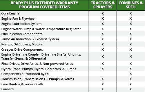 ReadyPlus coverage table